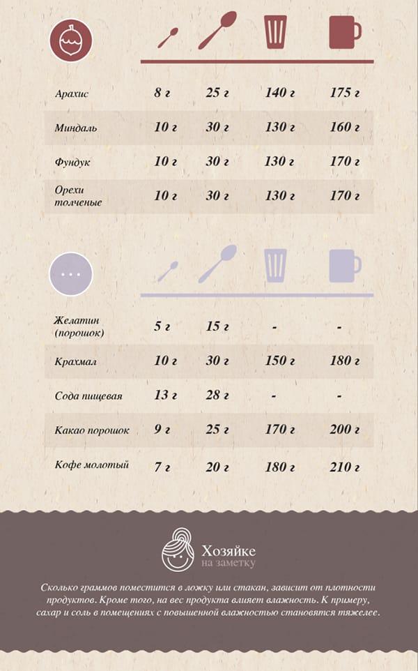 Таблица меры веса продуктов